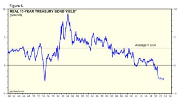 real 10 year treasury bond yield