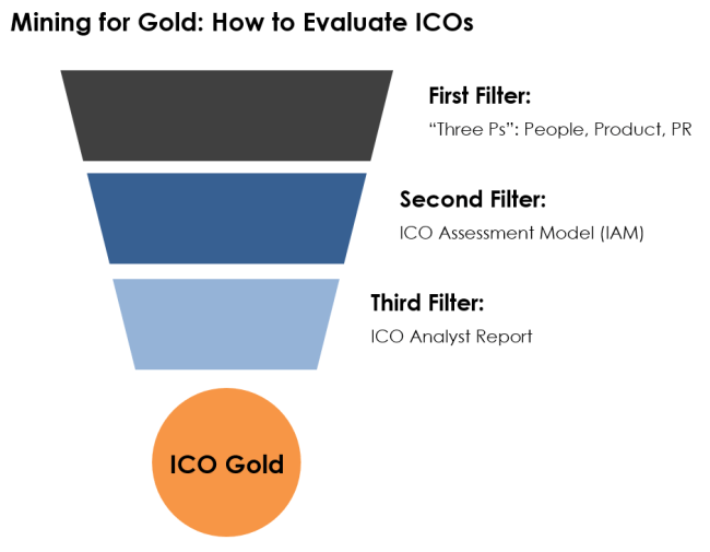 Mining for Gold: How to Rate, Analyze, and Review ICOs