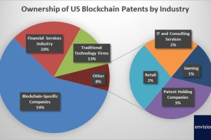 Here Are the Public Companies with the Most Blockchain Patents