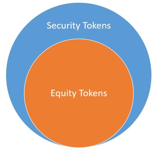 Blockchain prediction