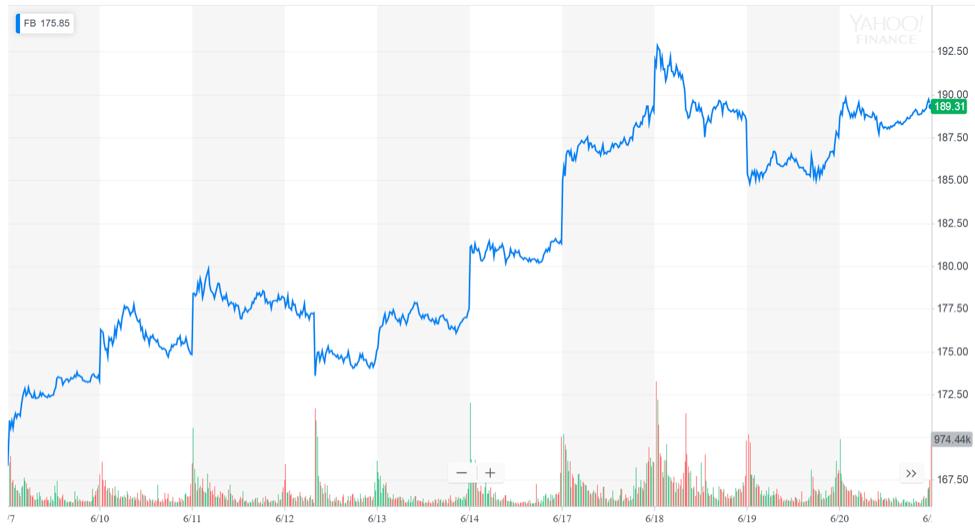 facebook stock vs libra