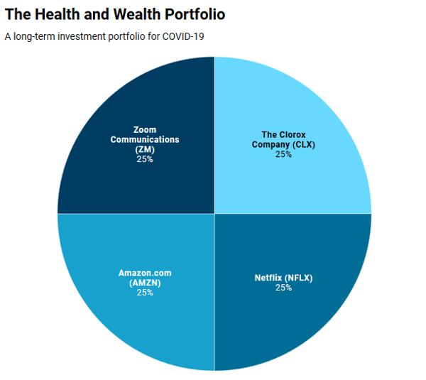 Health wealth portfolio