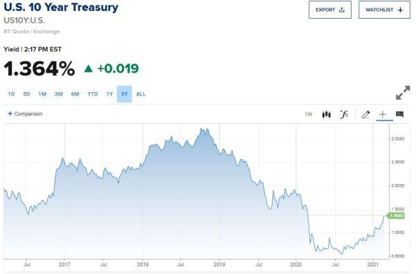 US 10 year treasury