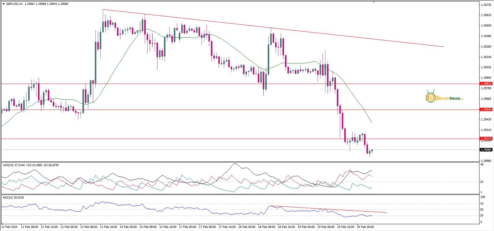 سعر الجنيه الإسترليني مقابل الدولار تحليل 20 فبراير توقعات