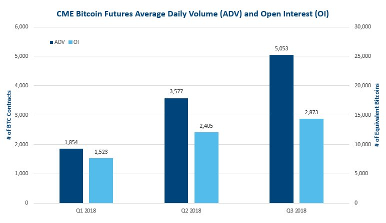 In Q3, Bitcoin futures average daily volume rose 41% and open interest was up 19% over Q2 .