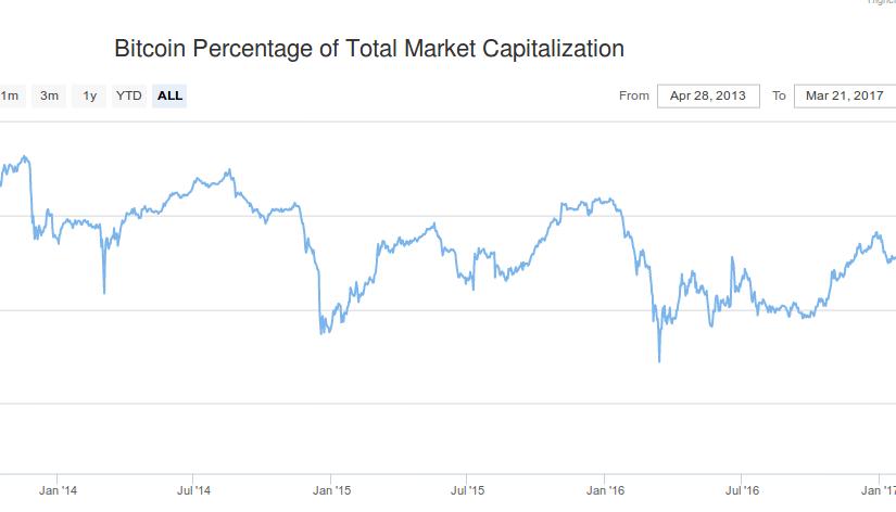 Index bitcoin dominancie je na rekordnom minime. Čo to znamená pre ďalší vývoj?