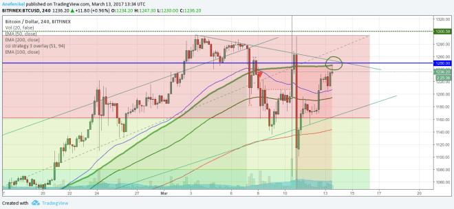 Udrží kurz Bitcoinu súčasný rast?