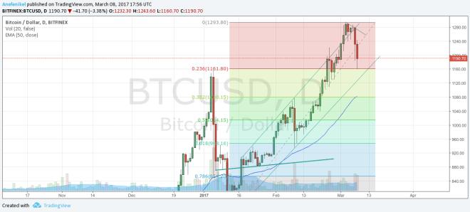 Kurz bitcoinu – čo prezrádza a prečo je dôležitý?