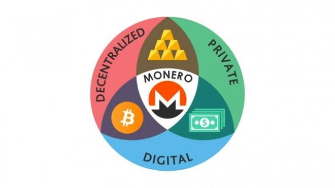 Monero, Zcash, Dash alebo Bitcoin mixér - ktorá kryptomena je anonymná?