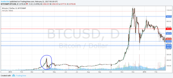 Graf vývoja ceny bitcoinu na burze Bitstamp