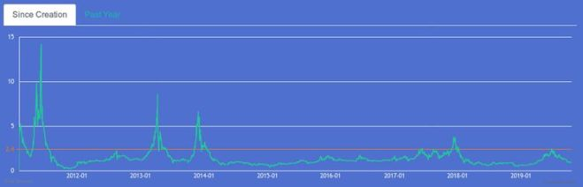 Mayer Multiple for Bitcoin. Is it good time to buy Bitcoin?