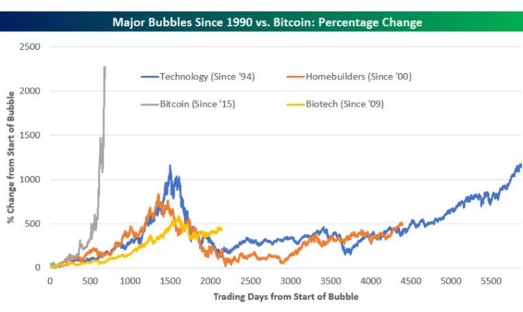 surging bitcoin