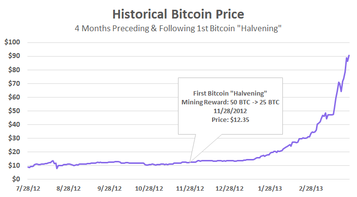 bitcoin price first halving