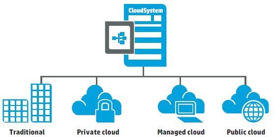 HP CloudSystem Matrix Federation using CSA