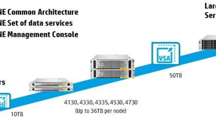 HP StoreVirtual NetworkRAID explained