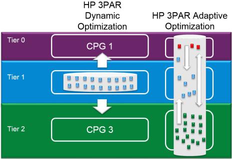 Adaptive Optimization