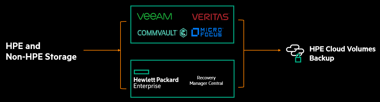 HPE puts your backup data in the cloud with Cloud Volumes Backup