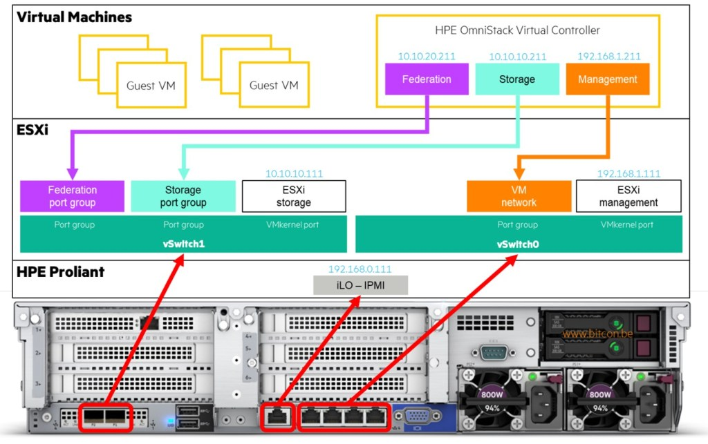 HPE Simplivity Networking with 1GbE and 10GbE interfaces