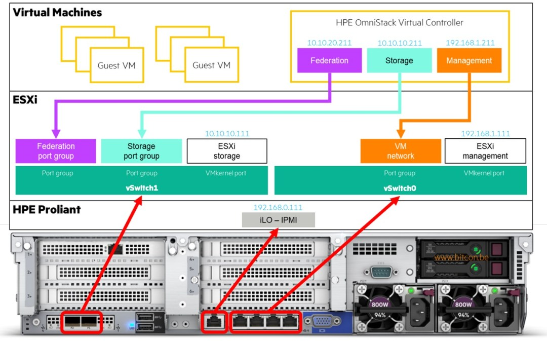 HPE SimpliVity networking explained