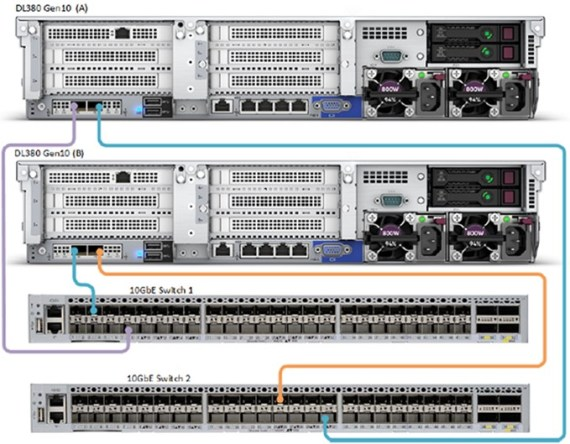 HPE Simplivity Networking switched 10GbE only cabling