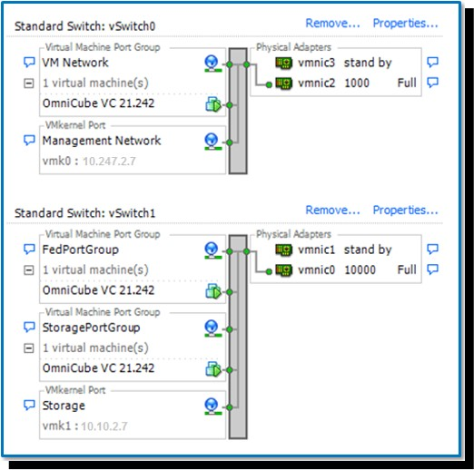 VMware vSwitches in SimpliVity cluster