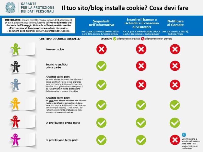 Tabella Garante Privacy Cookie