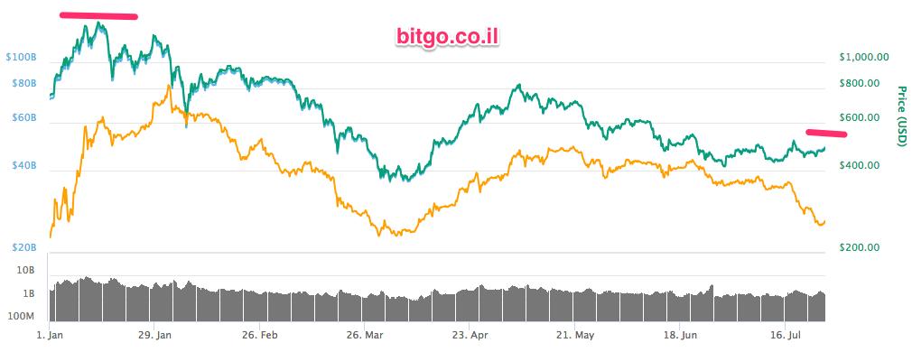 bitgo.co.il
