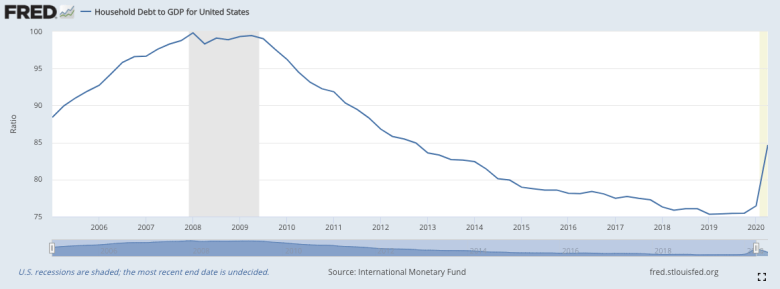 Debt levels soar dramatically in 2020 following COVID-19 shutdowns