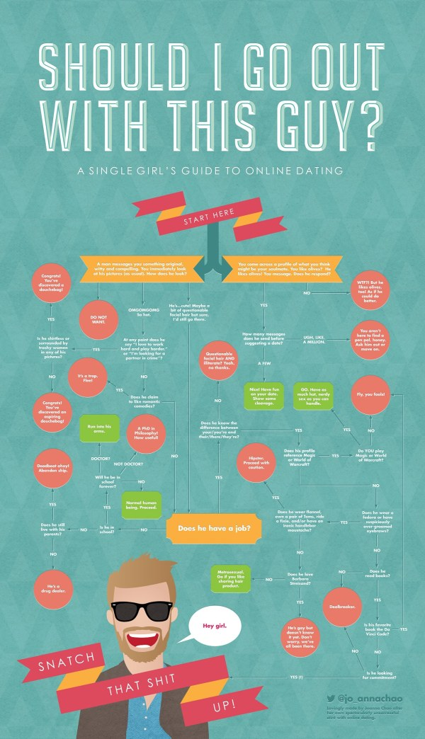 Online Dating Guide Girls Infographic