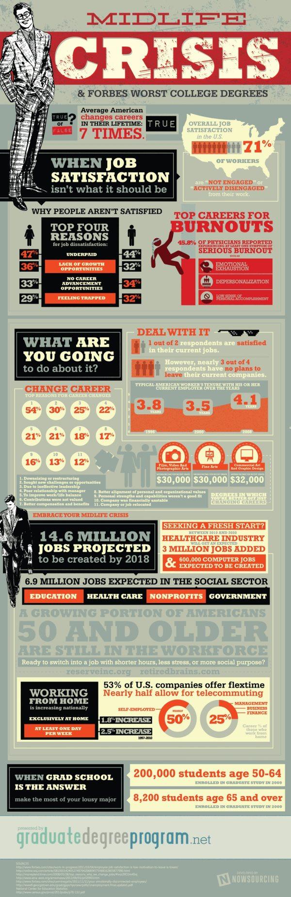 Midlife Crisis Infographic