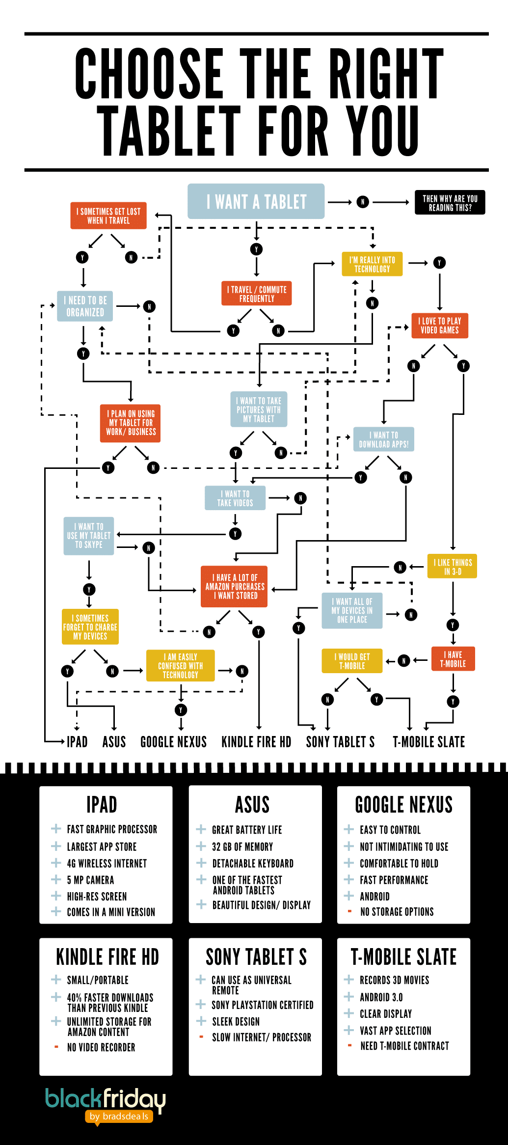Choosing The Right Tablet For You Flowchart