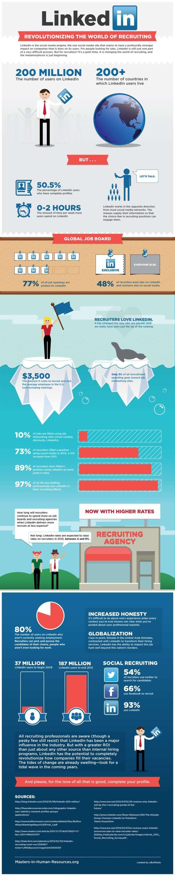 LinkedIn Recruitment Infographic