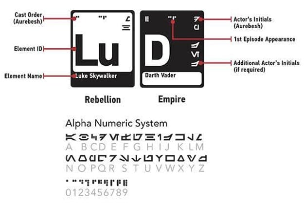 Complex Periodic Table Of Elements From Star Wars Episodes