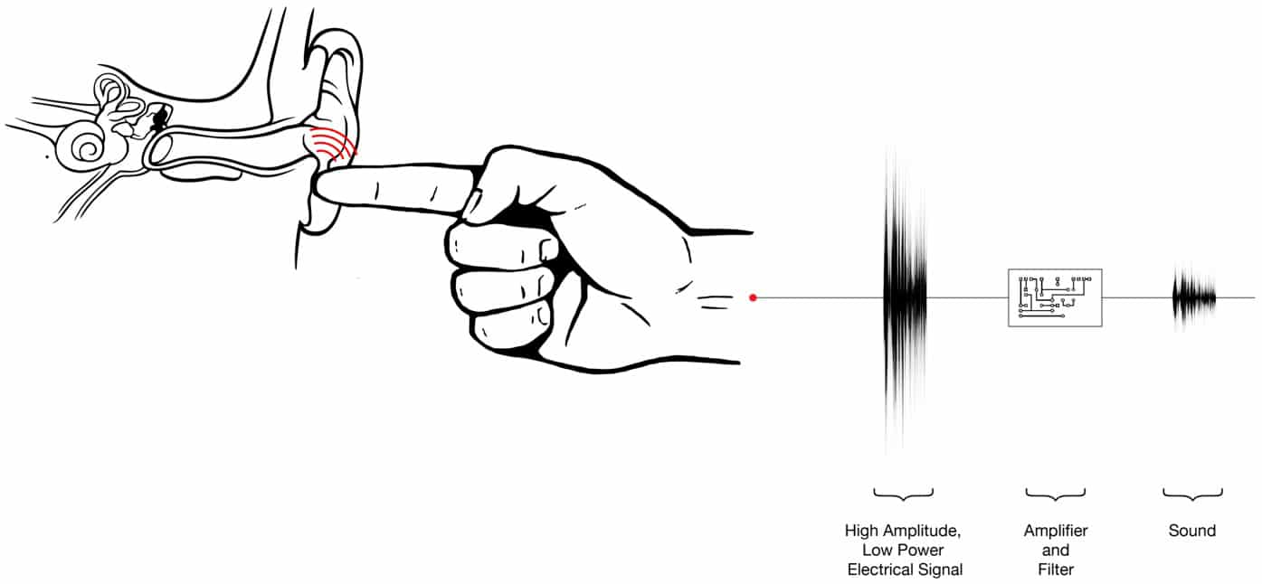 Transmit Sound Through Your Body And Turn Your Finger Into