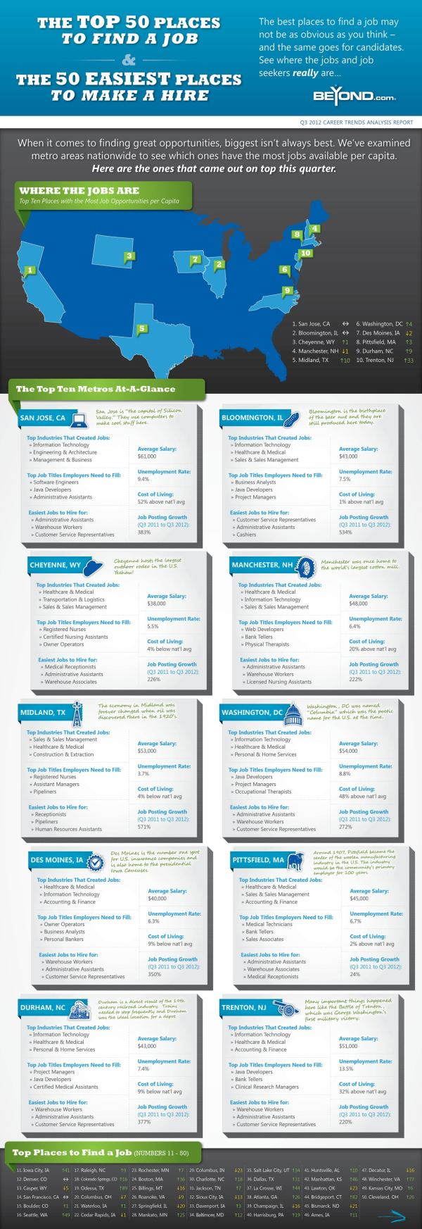Places Find Job Make Hire Infographic