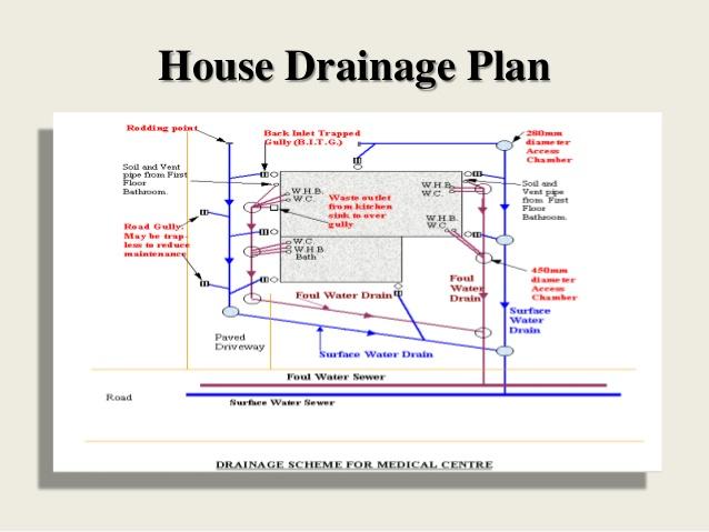 Drainage Layout