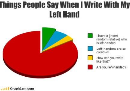 Left-handders day