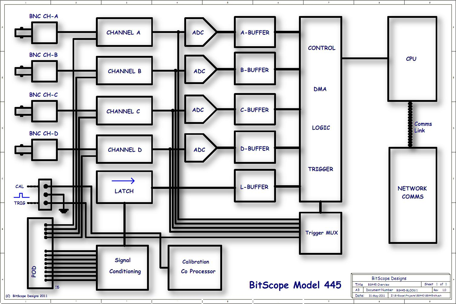 analog data acquisition system block diagram 08 f150 fuse box bitscope model 445 12 channel pc oscilloscope network