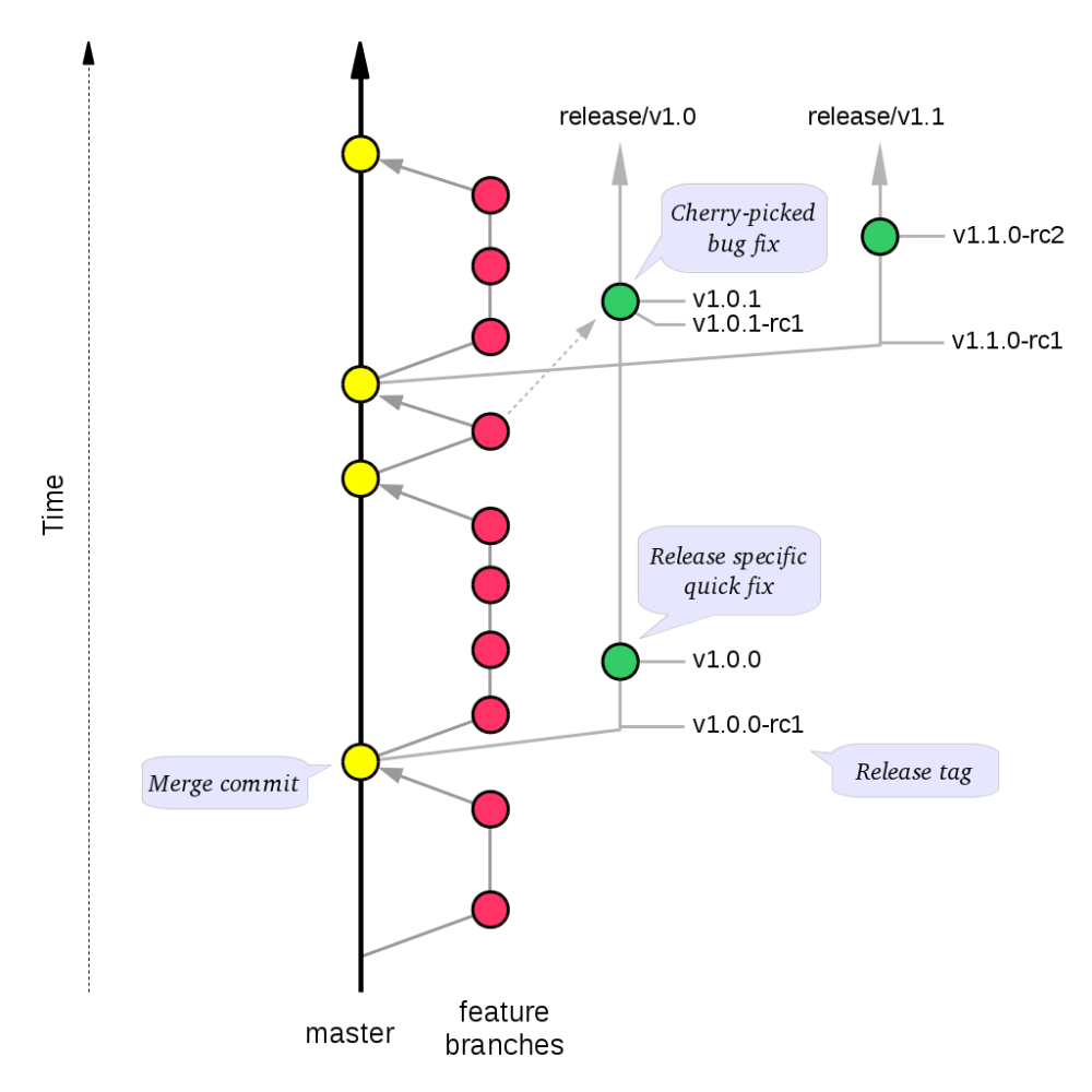 medium resolution of a stable mainline branching model for git