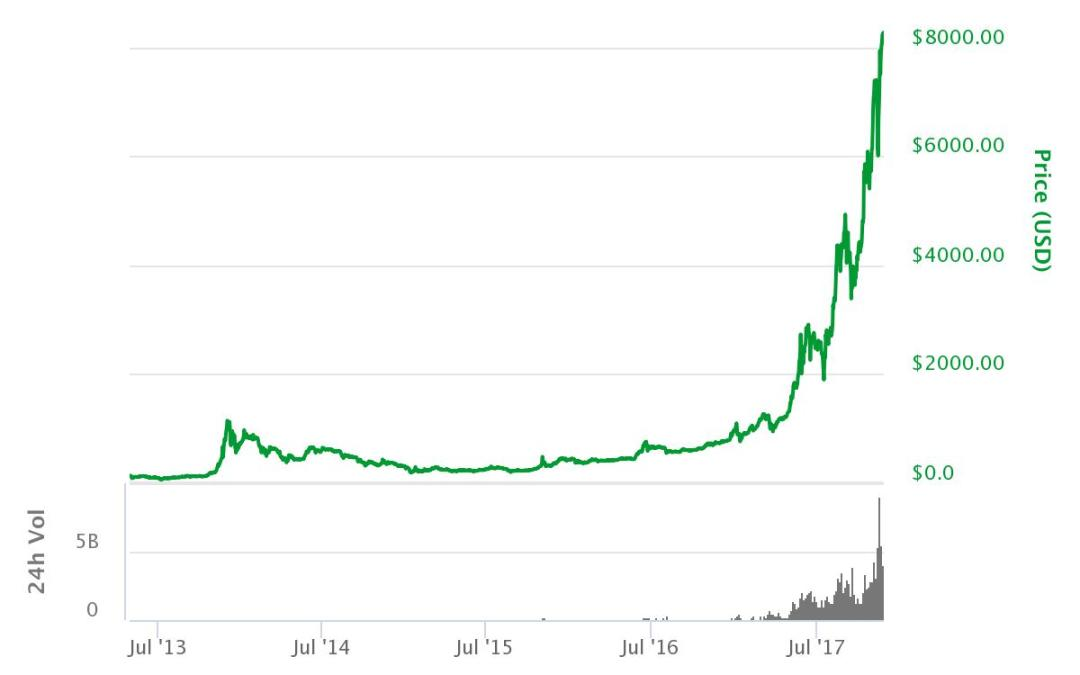 The almighty price of Bitcoin