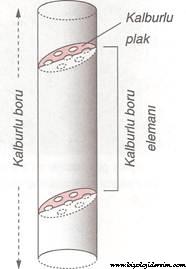 kalburlu borular