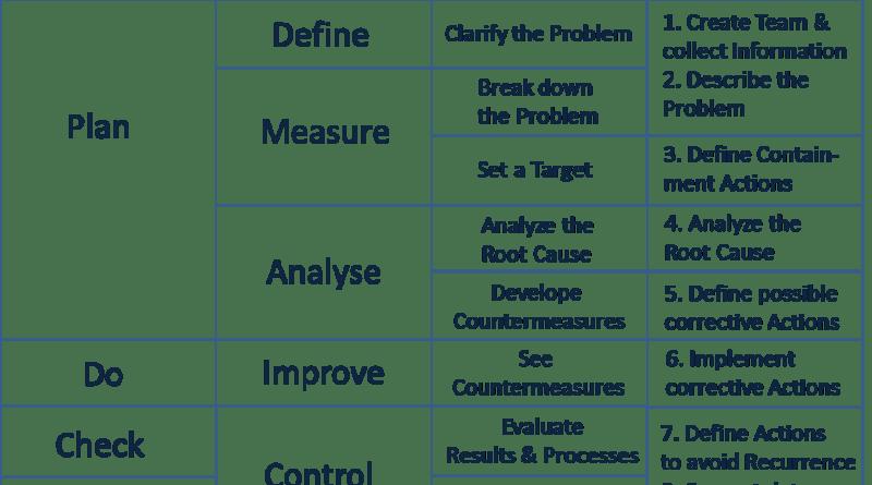 How do Lean Techniques Improve Quality? – Business Performance Improvement (BPI)
