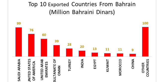 Total Exports of National Goods amount to BD465 Million