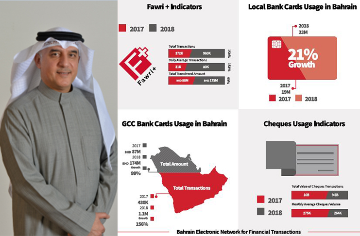 Electronic transfer of funds increases in Bahrain - bizbahrain