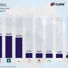 Date exit-poll: PNL și PSD erau la egalitate la 19.30, cu 25,8%, în timp ce USR-PLUS au ajuns la 23,9%