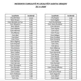 Rata de transmitere SARS-CoV-2 se menține la 9,28/1000 în municipiul Brașov, în timp ce în județ a crescut insesizabil/ 11 localități au o incidență de peste 6/1000