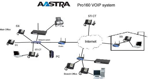 Bizcom Telecom telephone systems victoria bc