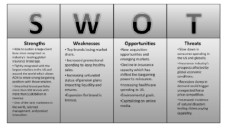 Business Survival By Applying SWOT Analysis