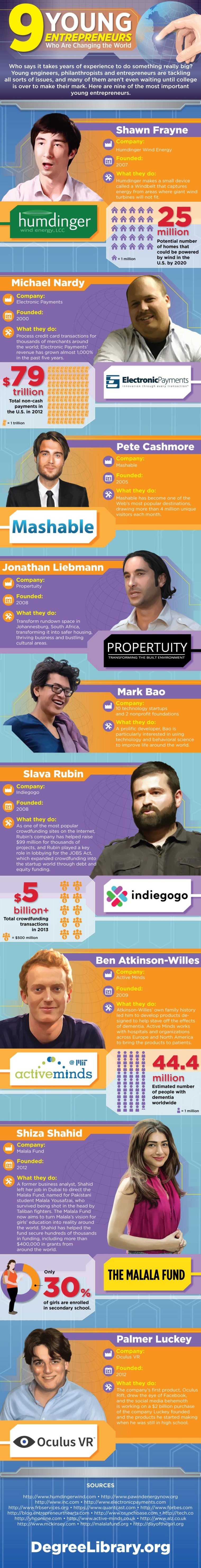 Young entrepreneurs who changes the world - infographic