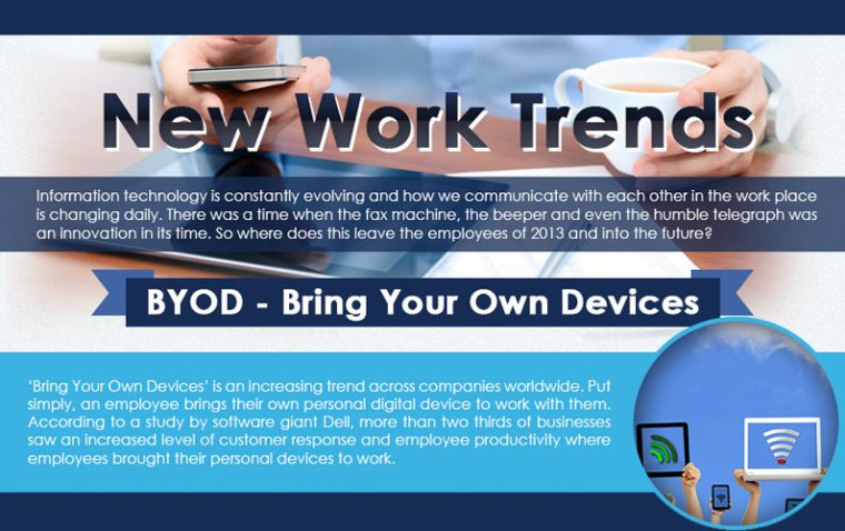 BYOD is The Latest Work Trends: Are you on it?
